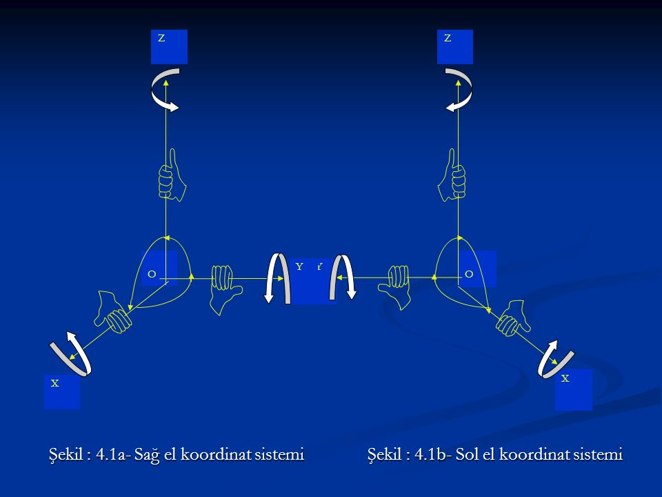 Y Z O X Şekil : 4.1a- Sağ el koordinat sistemi Şekil : 4.1b- Sol el koordinat sistemi