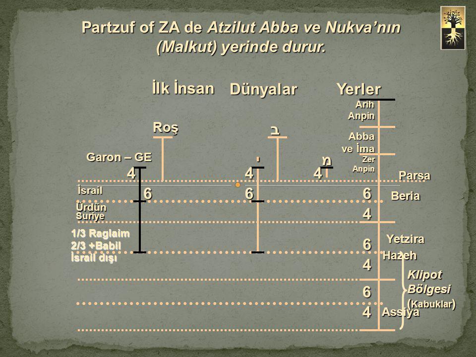Partzuf of ZA de Atzilut Abba ve Nukva'nın (Malkut) yerinde durur.