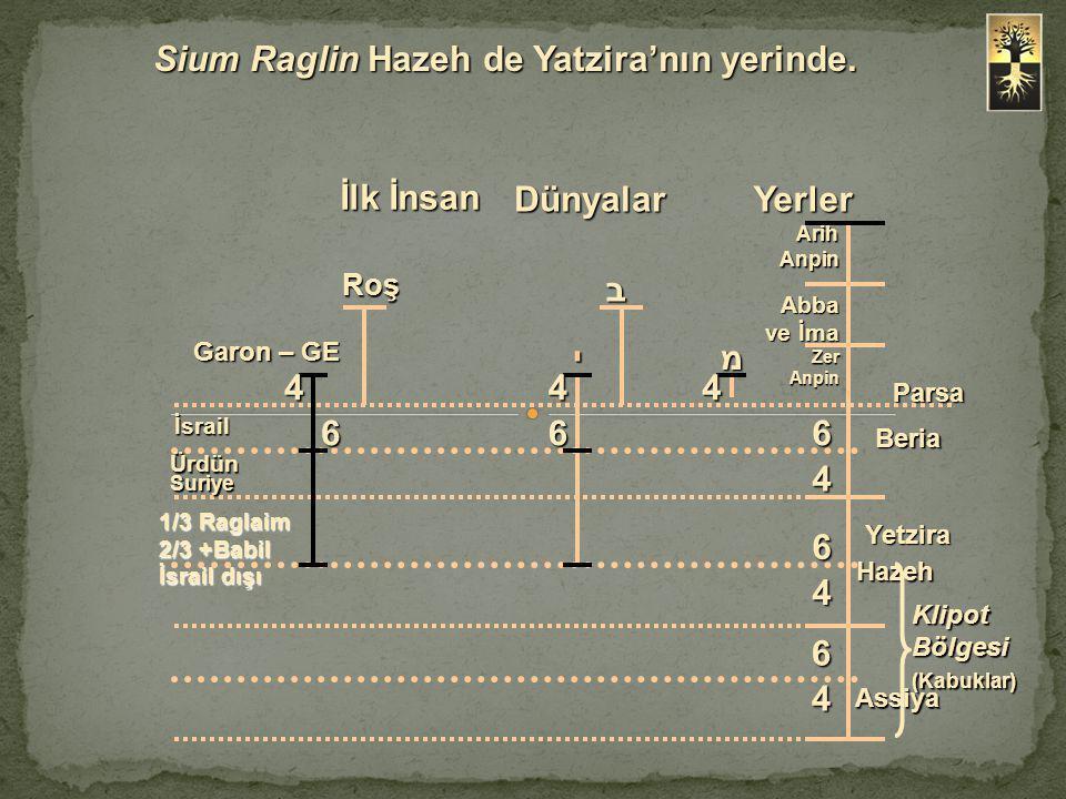Sium Raglin Hazeh de Yatzira'nın yerinde.