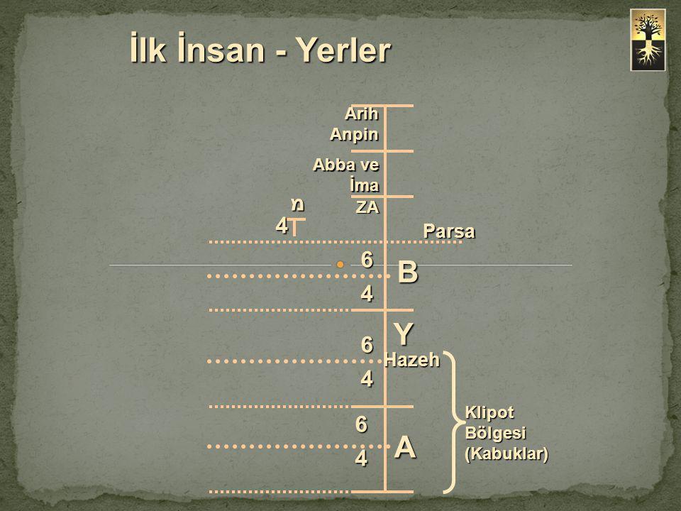 İlk İnsan - Yerler B Y A מ 4 6 4 6 4 6 4 Parsa Hazeh Arih Anpin