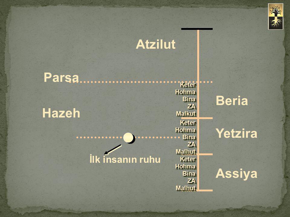Atzilut Parsa Beria Hazeh Yetzira Assiya İlk insanın ruhu Keter Hohma