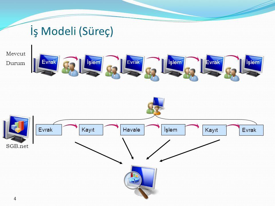İş Modeli (Süreç) Mevcut Durum Evrak İşlem İşlem Evrak İşlem Evrak