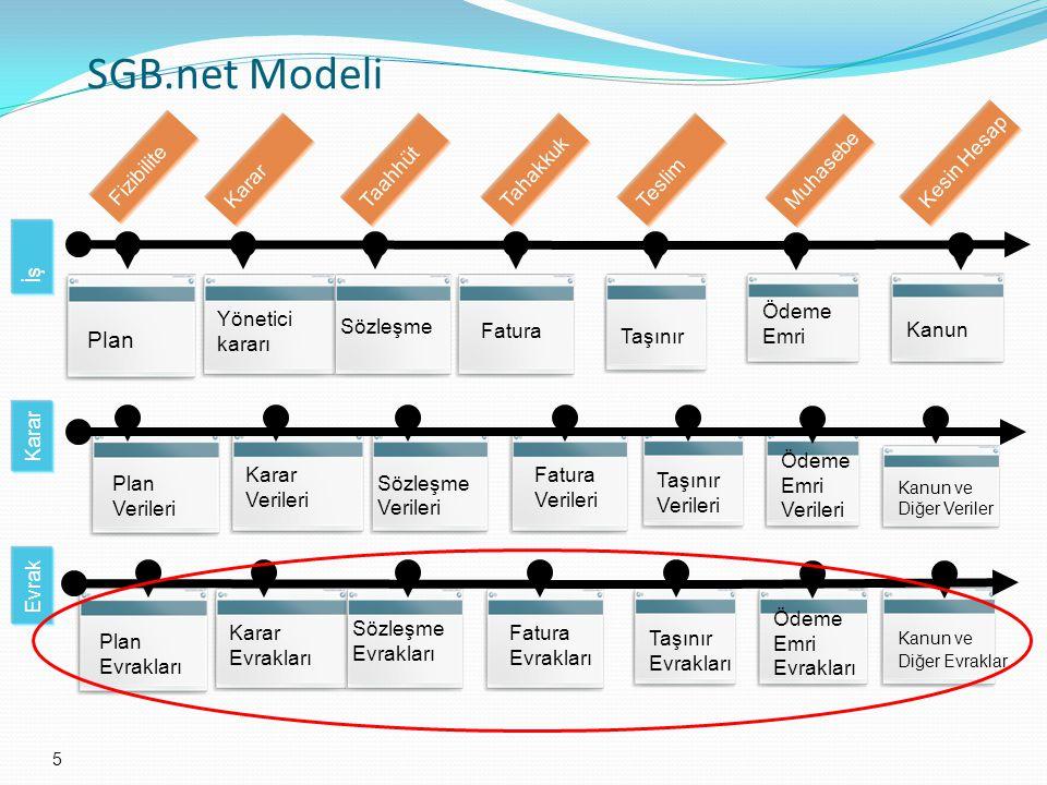 SGB.net Modeli Plan Fizibilite Kesin Hesap Karar Taahhüt Tahakkuk