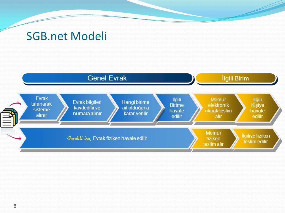 SGB.net Modeli Genel Evrak İlgili Birim Evrak taranarak sisteme alınır