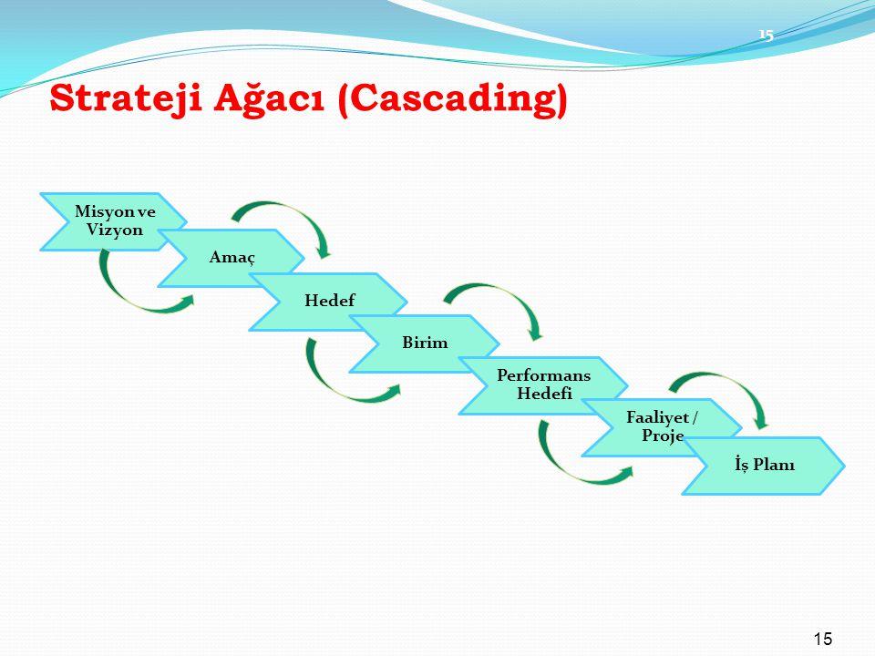 Strateji Ağacı (Cascading)