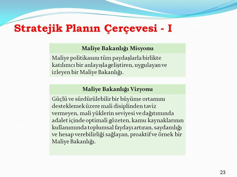 Stratejik Planın Çerçevesi - I