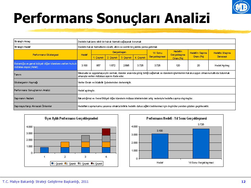 Performans Sonuçları Analizi