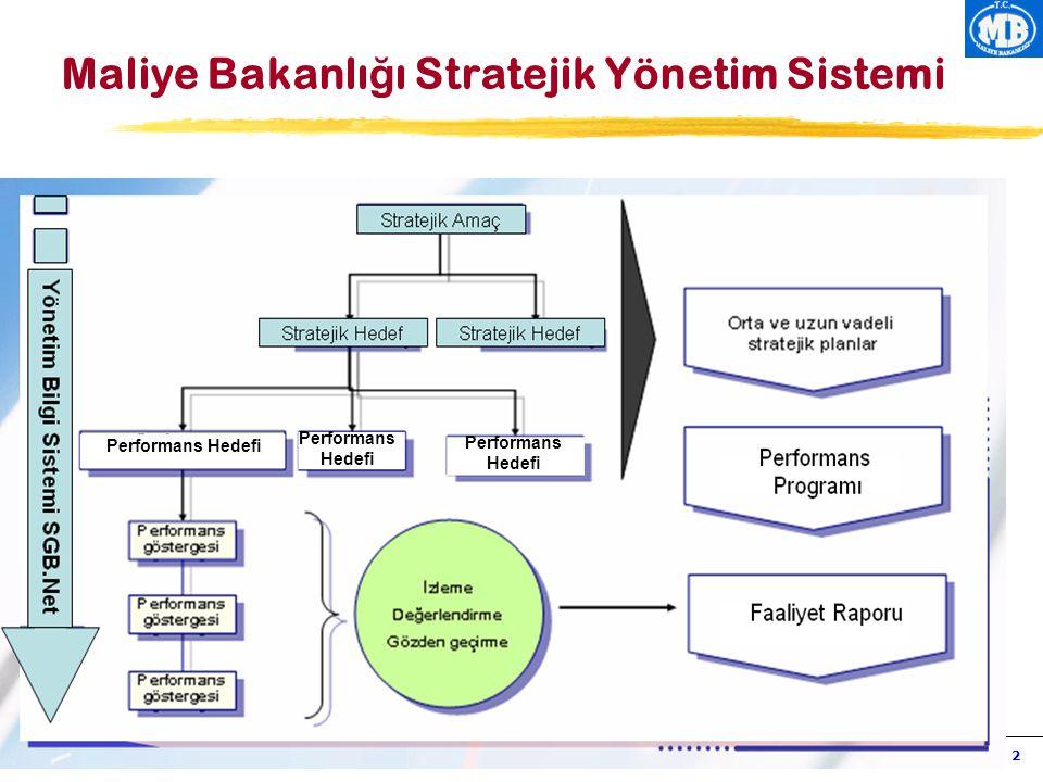 Maliye Bakanlığı Stratejik Yönetim Sistemi