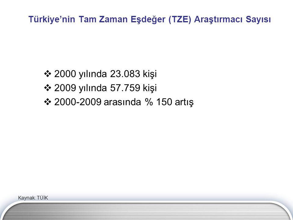 Türkiye'nin Tam Zaman Eşdeğer (TZE) Araştırmacı Sayısı