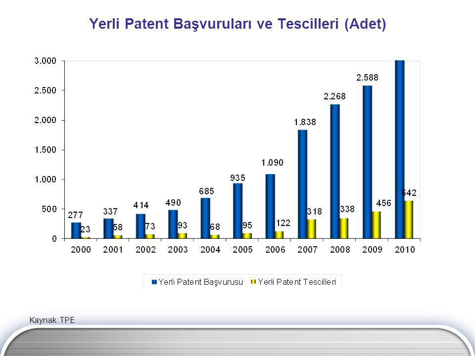 Yerli Patent Başvuruları ve Tescilleri (Adet)