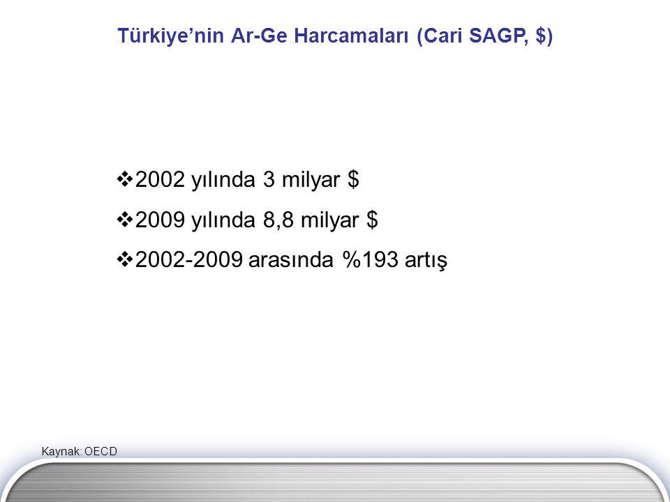 Türkiye'nin Ar-Ge Harcamaları (Cari SAGP, $)
