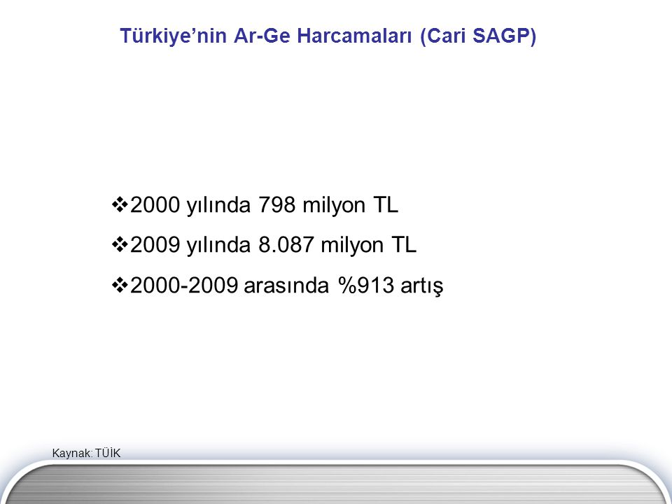 Türkiye'nin Ar-Ge Harcamaları (Cari SAGP)