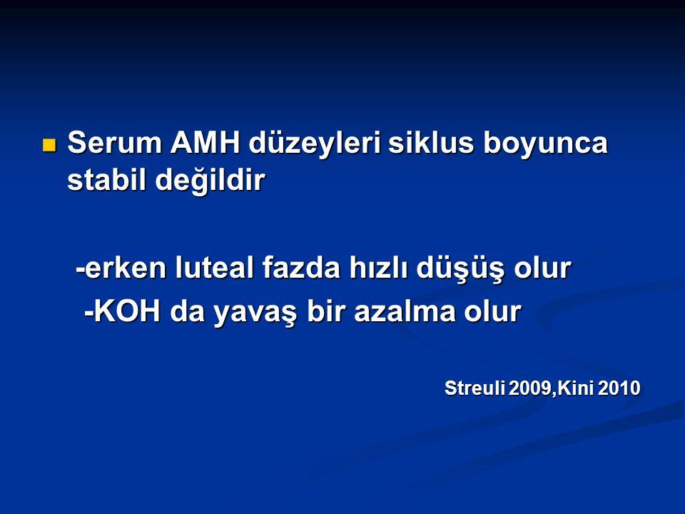 Serum AMH düzeyleri siklus boyunca stabil değildir