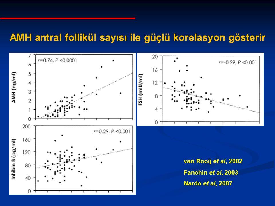 AMH antral follikül sayısı ile güçlü korelasyon gösterir