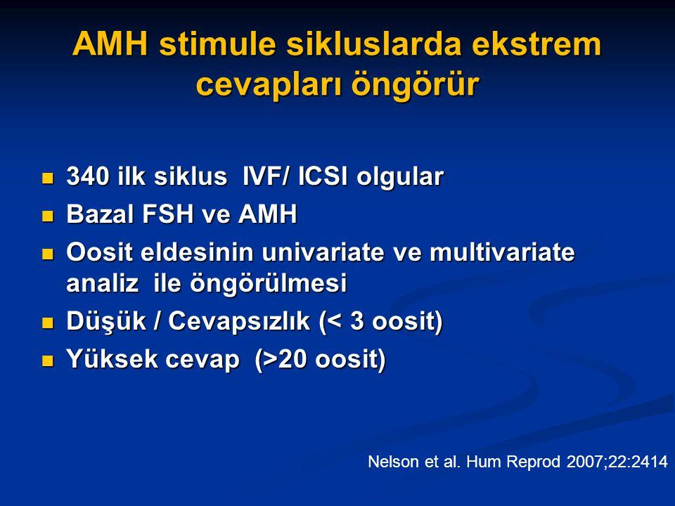AMH stimule sikluslarda ekstrem cevapları öngörür