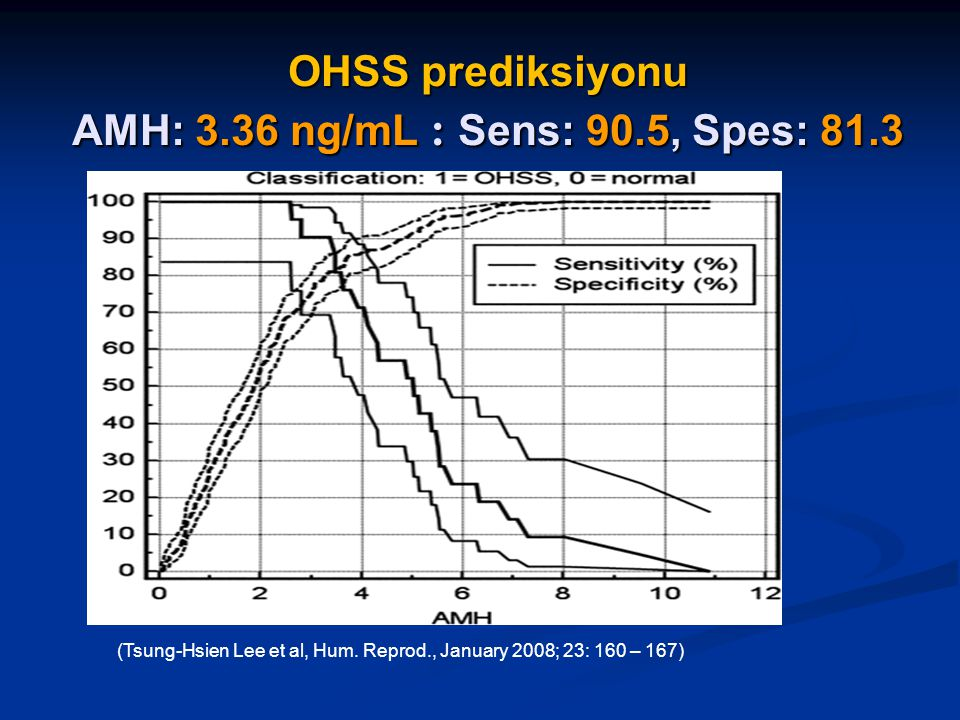 OHSS prediksiyonu AMH: 3.36 ng/mL : Sens: 90.5, Spes: 81.3