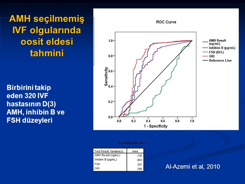 AMH seçilmemiş IVF olgularında oosit eldesi tahmini