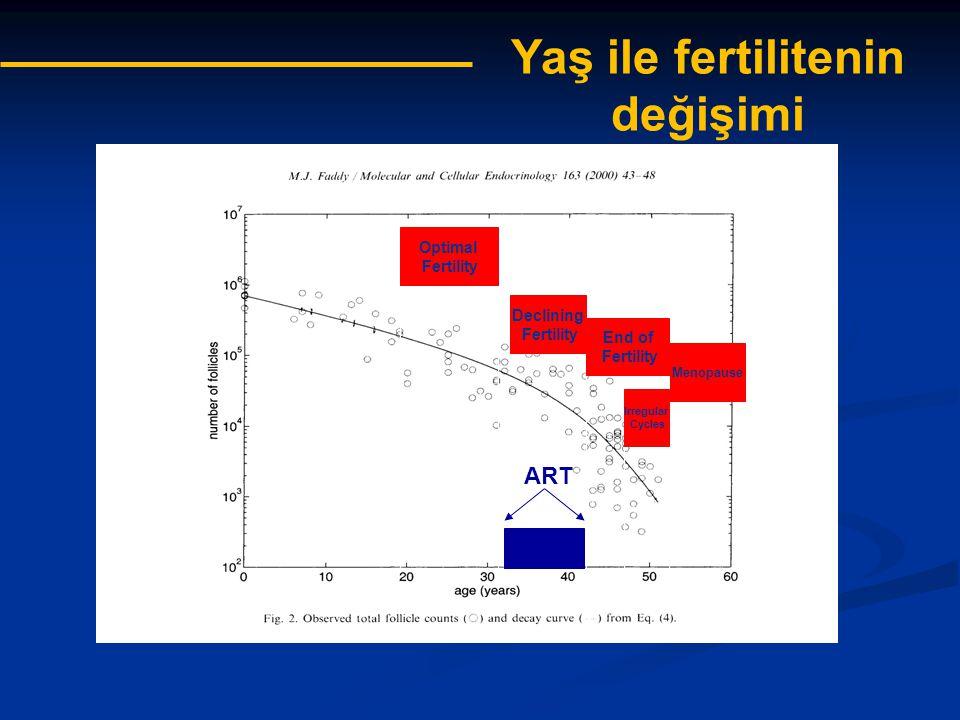 Yaş ile fertilitenin değişimi