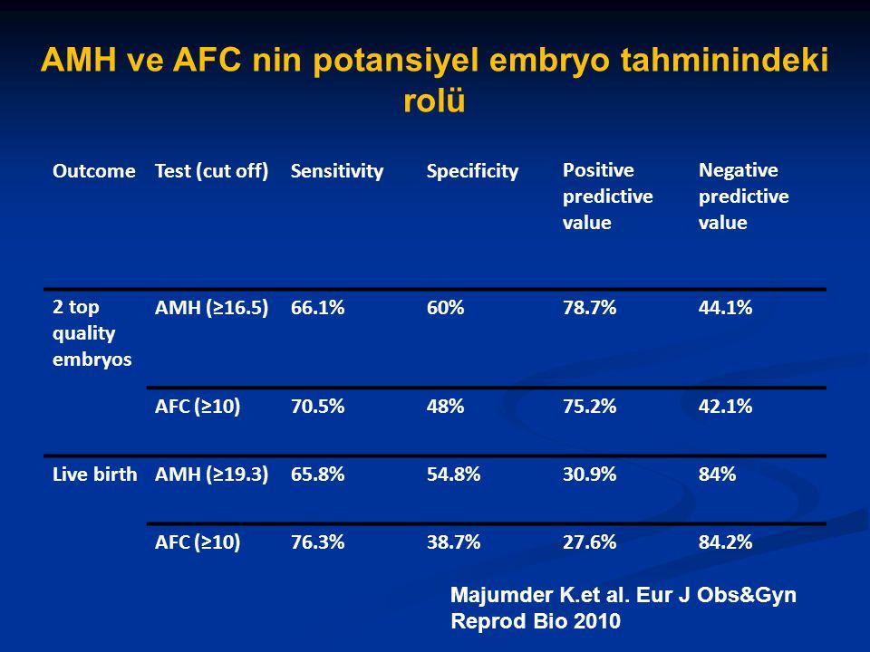AMH ve AFC nin potansiyel embryo tahminindeki rolü