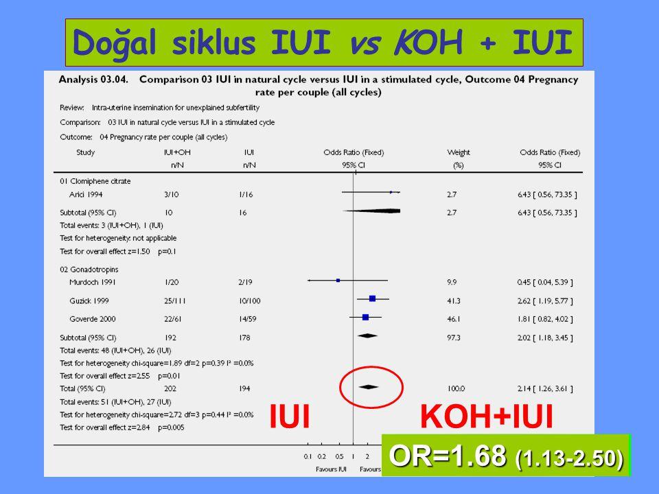 Doğal siklus IUI vs KOH + IUI