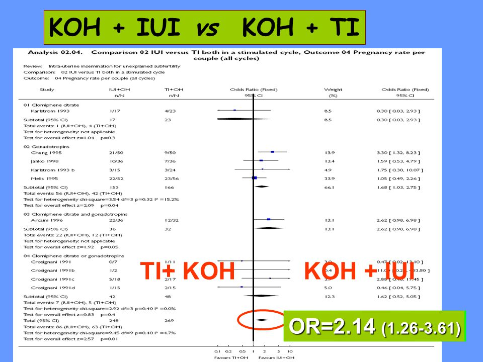 KOH + IUI vs KOH + TI TI+ KOH KOH + IUI OR=2.14 (1.26-3.61)
