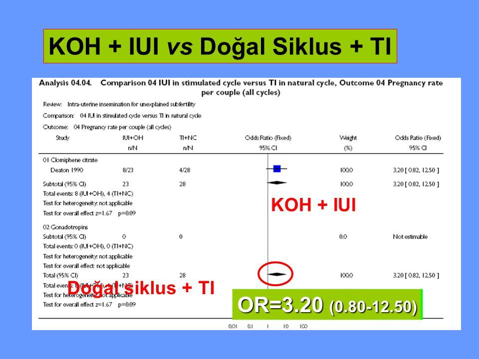 KOH + IUI vs Doğal Siklus + TI