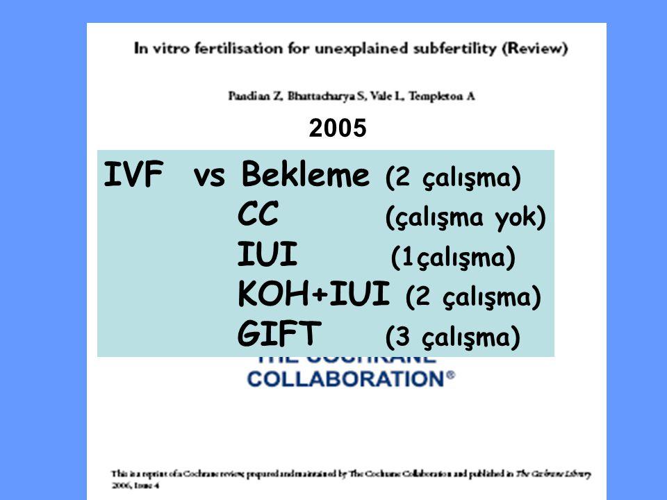 IVF vs Bekleme (2 çalışma) CC (çalışma yok) IUI (1çalışma)