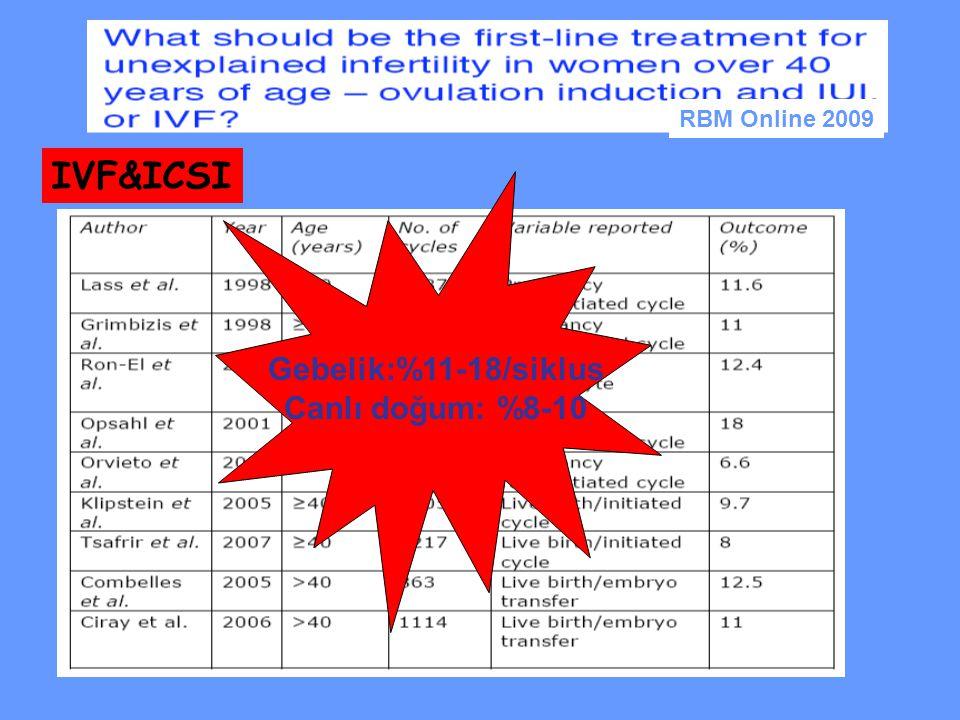 IVF&ICSI Gebelik:%11-18/siklus Canlı doğum: %8-10 RBM Online 2009