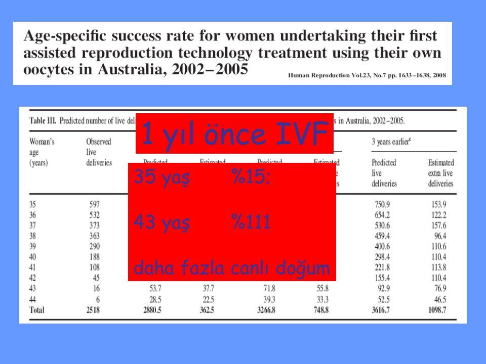 35 yaş %15; 43 yaş %111 daha fazla canlı doğum 1 yıl önce IVF