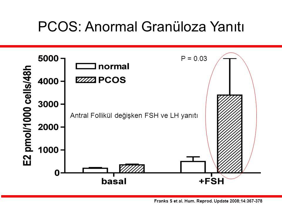 PCOS: Anormal Granüloza Yanıtı