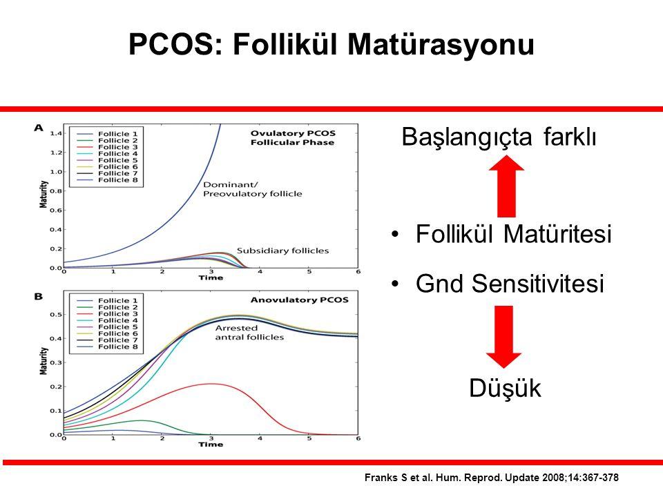 PCOS: Follikül Matürasyonu
