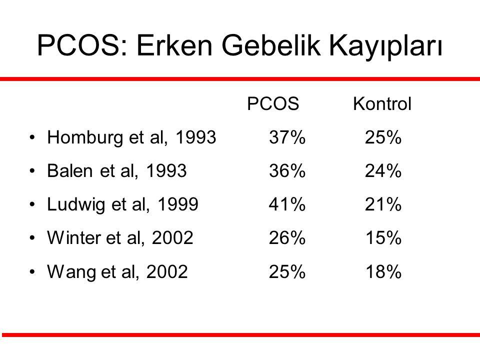 PCOS: Erken Gebelik Kayıpları