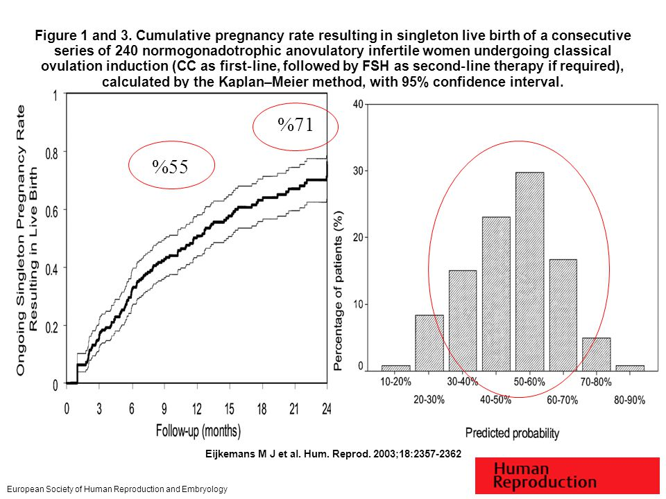 Figure 1 and 3. Cumulative pregnancy rate resulting in singleton live birth of a consecutive series of 240 normogonadotrophic anovulatory infertile women undergoing classical ovulation induction (CC as first‐line, followed by FSH as second‐line therapy if required), calculated by the Kaplan–Meier method, with 95% confidence interval.