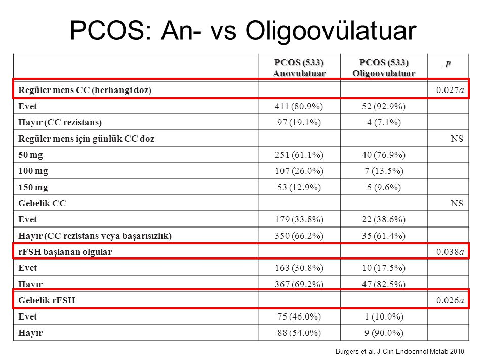 PCOS: An- vs Oligoovülatuar