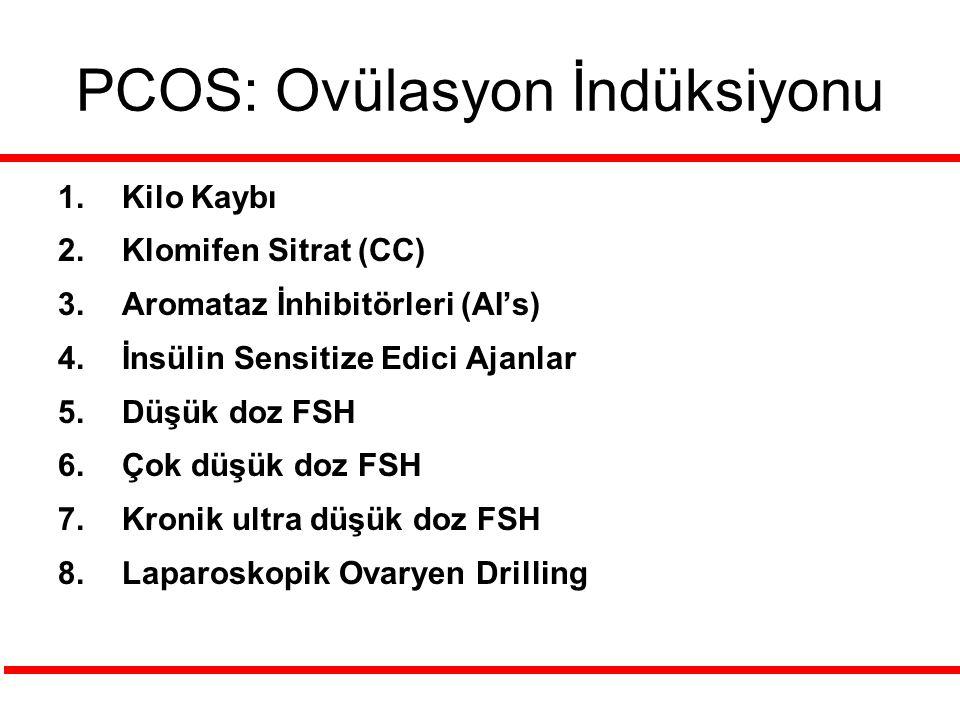PCOS: Ovülasyon İndüksiyonu