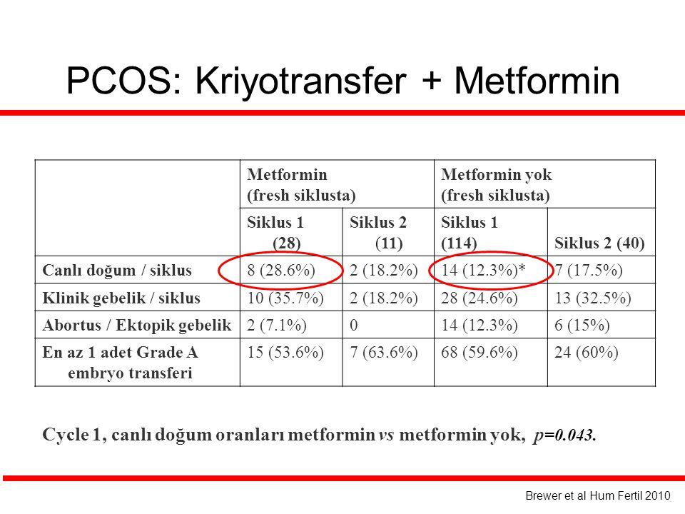 PCOS: Kriyotransfer + Metformin