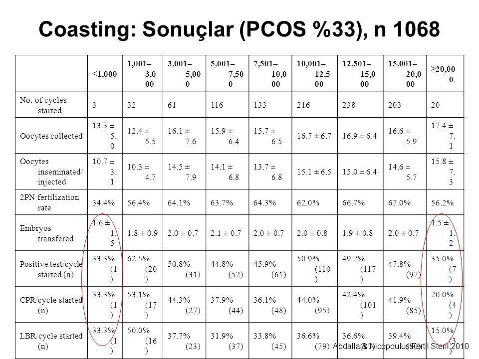 Coasting: Sonuçlar (PCOS %33), n 1068