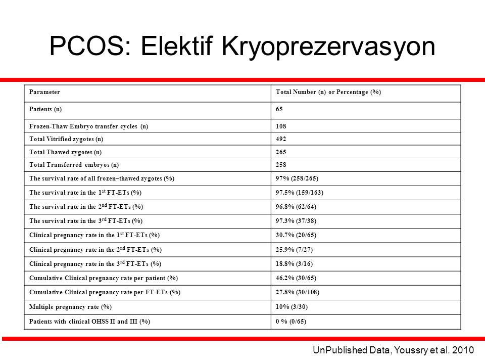 PCOS: Elektif Kryoprezervasyon