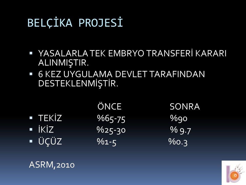 BELÇİKA PROJESİ YASALARLA TEK EMBRYO TRANSFERİ KARARI ALINMIŞTIR.