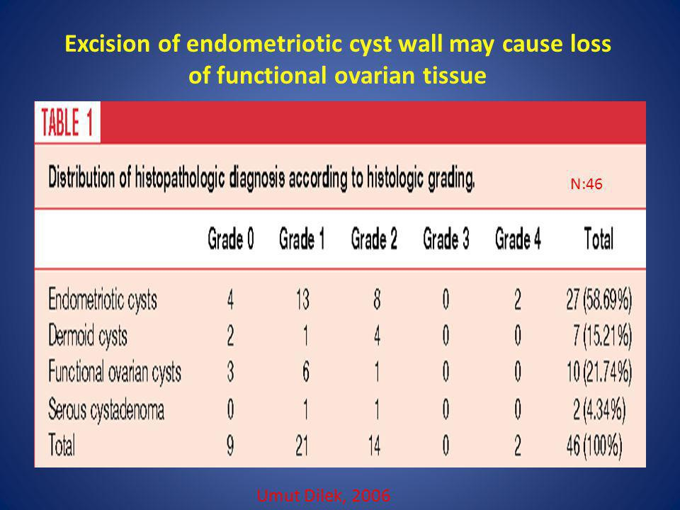 Excision of endometriotic cyst wall may cause loss of functional ovarian tissue