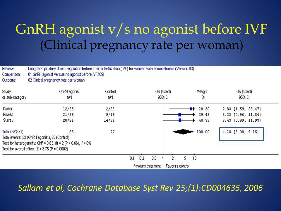 Sallam et al, Cochrane Database Syst Rev 25;(1):CD004635, 2006