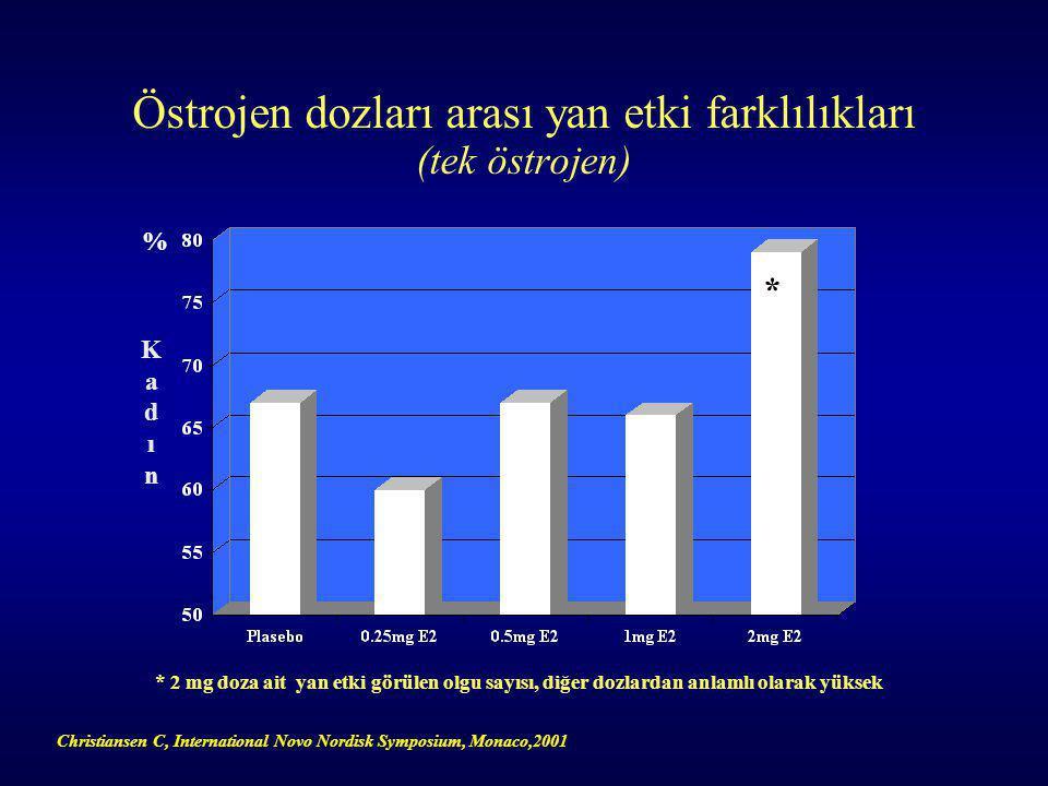Östrojen dozları arası yan etki farklılıkları (tek östrojen)