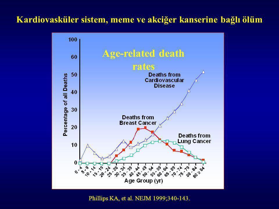Kardiovasküler sistem, meme ve akciğer kanserine bağlı ölüm