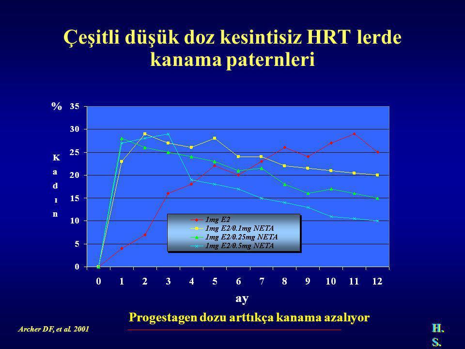 Çeşitli düşük doz kesintisiz HRT lerde kanama paternleri