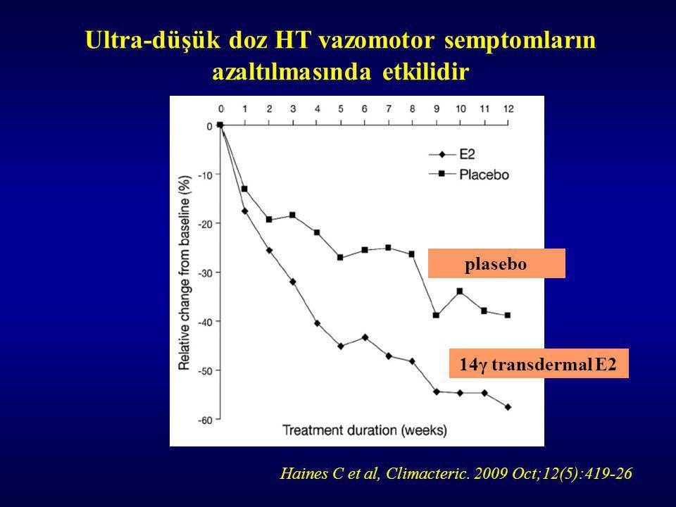 Ultra-düşük doz HT vazomotor semptomların azaltılmasında etkilidir