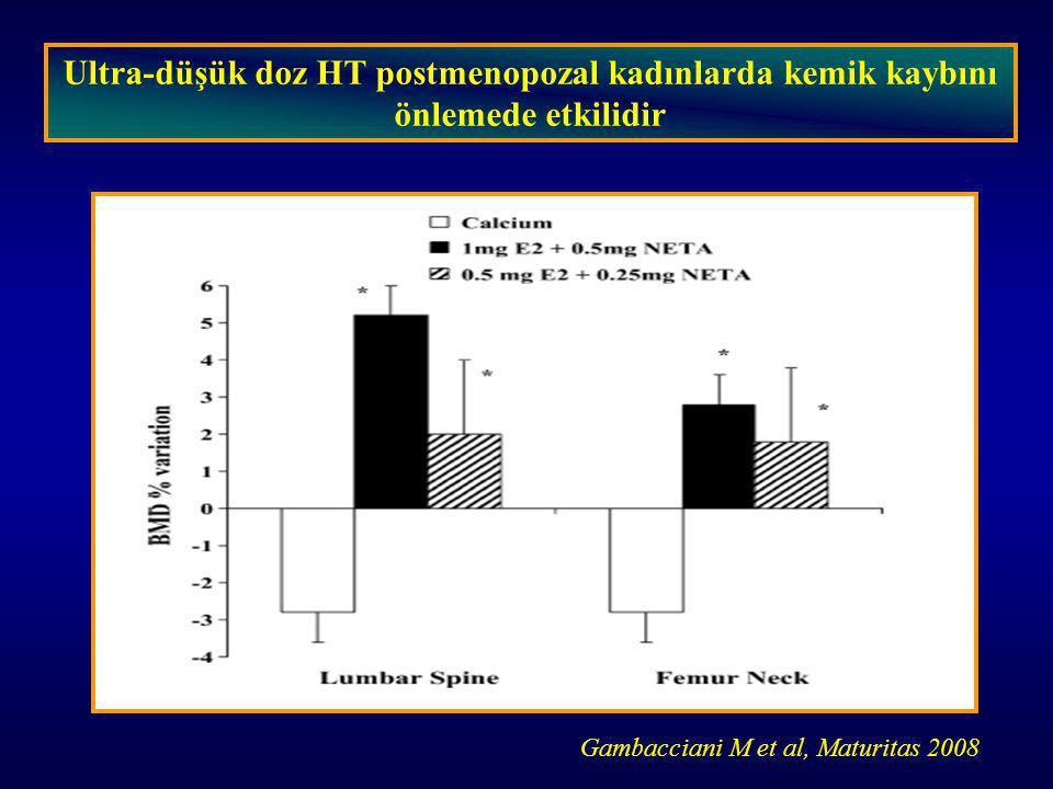 Ultra-düşük doz HT postmenopozal kadınlarda kemik kaybını önlemede etkilidir