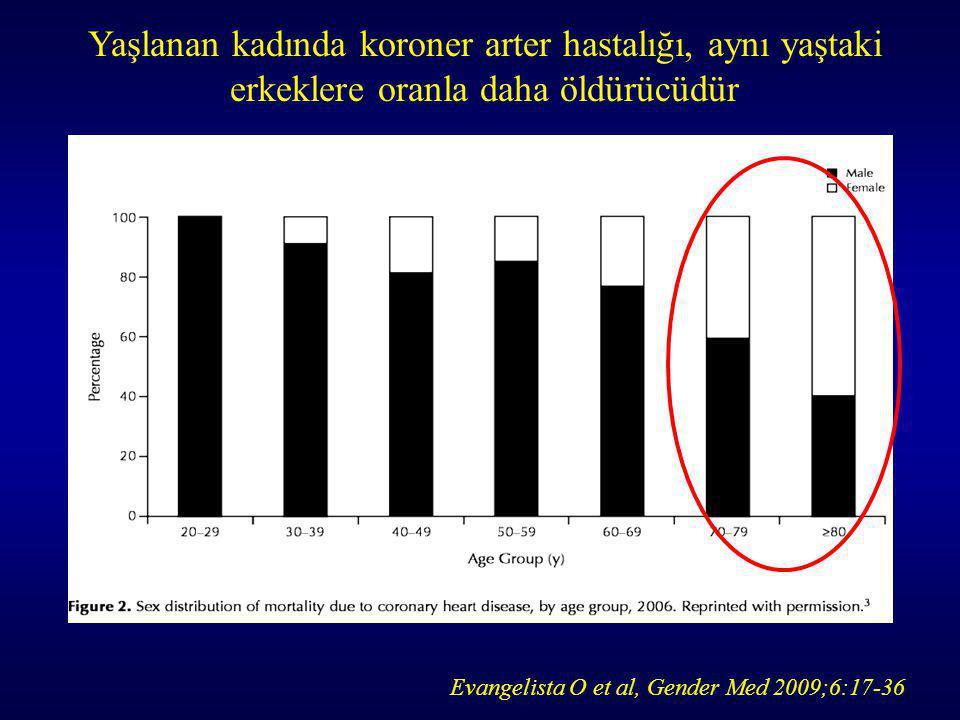 Yaşlanan kadında koroner arter hastalığı, aynı yaştaki erkeklere oranla daha öldürücüdür