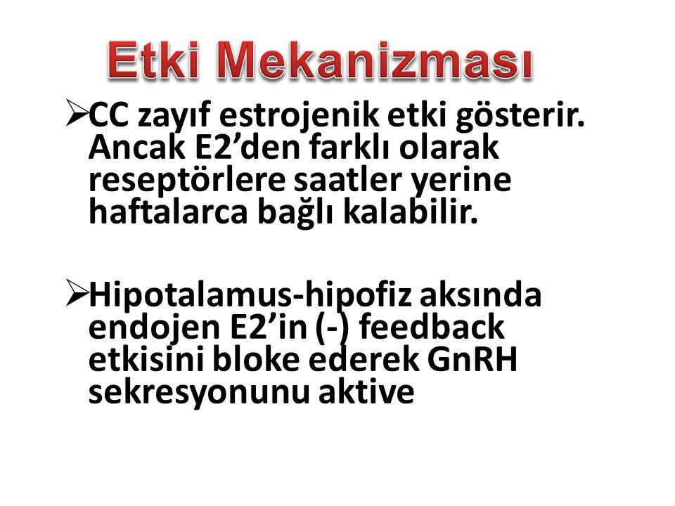Etki Mekanizması CC zayıf estrojenik etki gösterir. Ancak E2'den farklı olarak reseptörlere saatler yerine haftalarca bağlı kalabilir.