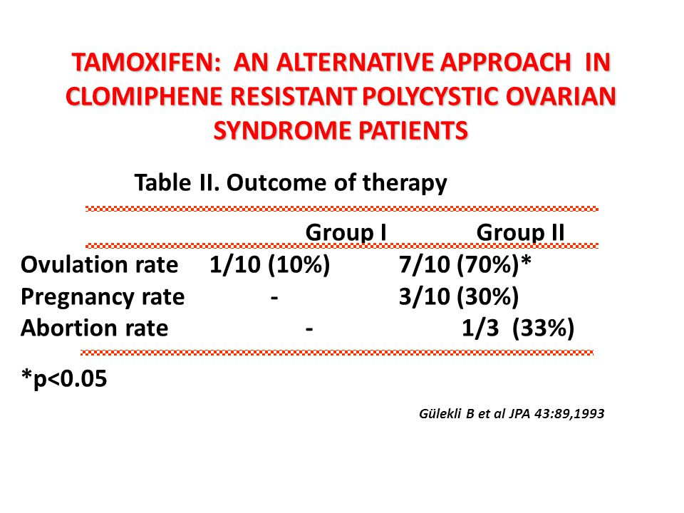 TAMOXIFEN: AN ALTERNATIVE APPROACH IN CLOMIPHENE RESISTANT POLYCYSTIC OVARIAN SYNDROME PATIENTS