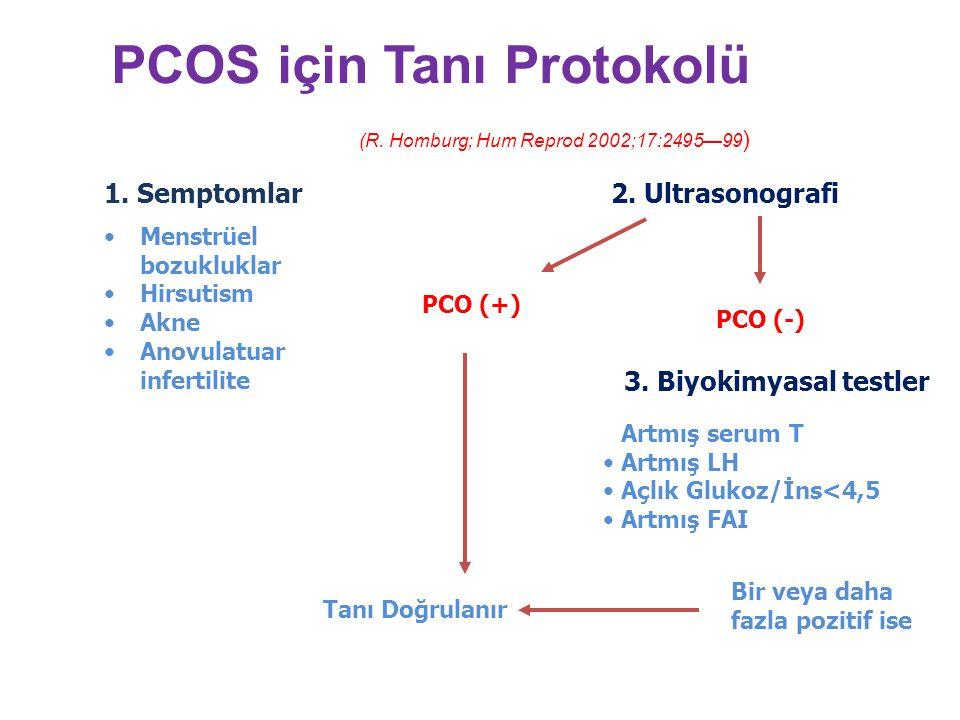 PCOS için Tanı Protokolü (R. Homburg; Hum Reprod 2002;17:2495—99)